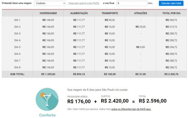 Site Quanto Custa Viajar